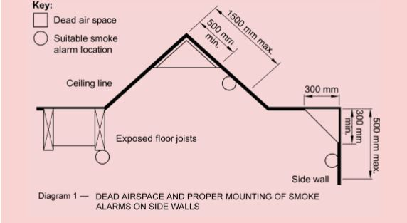 What You Need To Know About Smoke Alarm Positioning In The Home